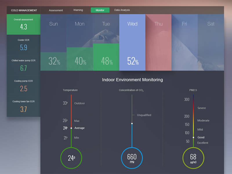 Cold Management 02 By Kingyo Dribbble