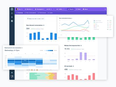 Reporting in Intercom app ui interface intercom graphs analytics charts reports