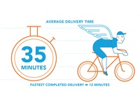 Favor Delivery Times