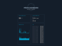 Piñata Dashboard
