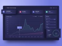 Dollar Cost Average Dashboard forex blockchain stocks analytics graph chart trading crypto bitcoin design product web dashboard ux ui