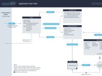 Medical Application User Flows