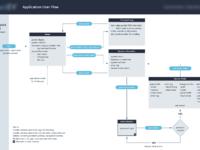 Primary user flow 2.0