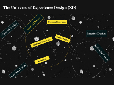 The Universe of Experience Design