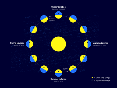 Minneapolis Astronomical Season seasons astronomical minneapolis sun solstice equinox infograph graph design