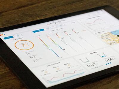 Wunderstation 1.0 weather wunderstation ui visual design dashboard tablet mobile tablet app mobile app ipad