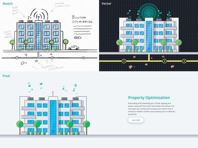 Property Optimization Illustration