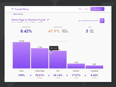 Daily UX #4 - Conversion Funnel App