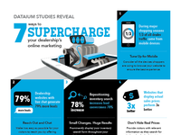 7 ways to supercharge your online marketing