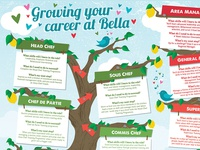 Growing Your Career