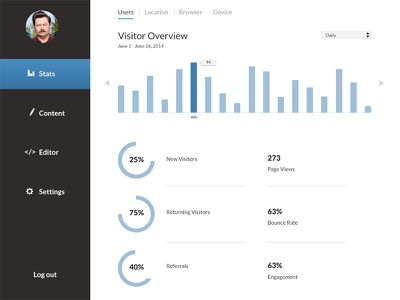 CMS Dashboard ui ux dashboard cms minimal clean flat stats icons graphs