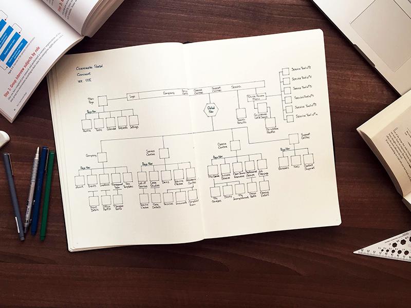 Site Map Concept information architecture ia flowchart sitemap usability site ux