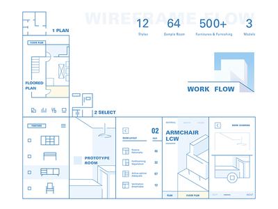 Wireframe Flow of Furnishing Assistant app sideslip gesture slip 3d vr bed living room