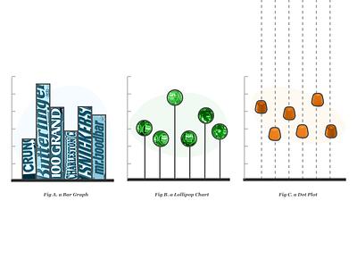 Bars vs. Lollipops (vs. Dot Plots) data visualization dot plot lollipop chart bar graph dataviz graph chart visualization data
