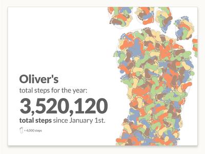 """One Small Step"" - Dynamic Health Data Visualization visualization data analytics"