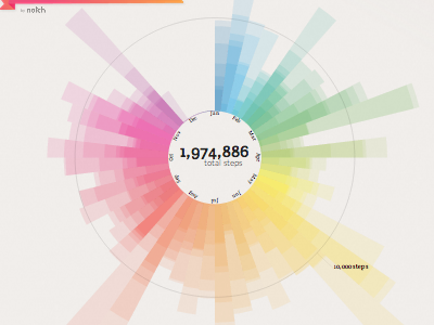 """Kodachrome"" - Dynamic Health Data Visualization visualization texture graph data chart analytics"