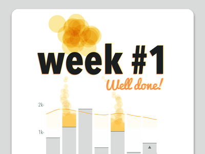 Calorado - Weekly Calorie Tracking Visualization - Recap visualization health graph data chart analytics