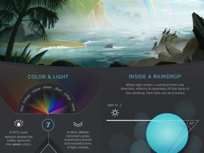 Rainbows Infographic rainbow rainbows double rainbow light spectrum issac newton color colour