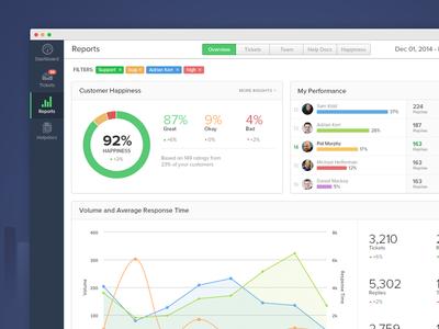Teamwork Desk Reports navigation ui line chart support teamwork saas report chart dashboard helpdesk desk help