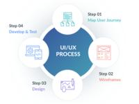Ui Ux Process