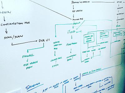 Whiteboard Sketch user flow information architecture whiteboard ux ia