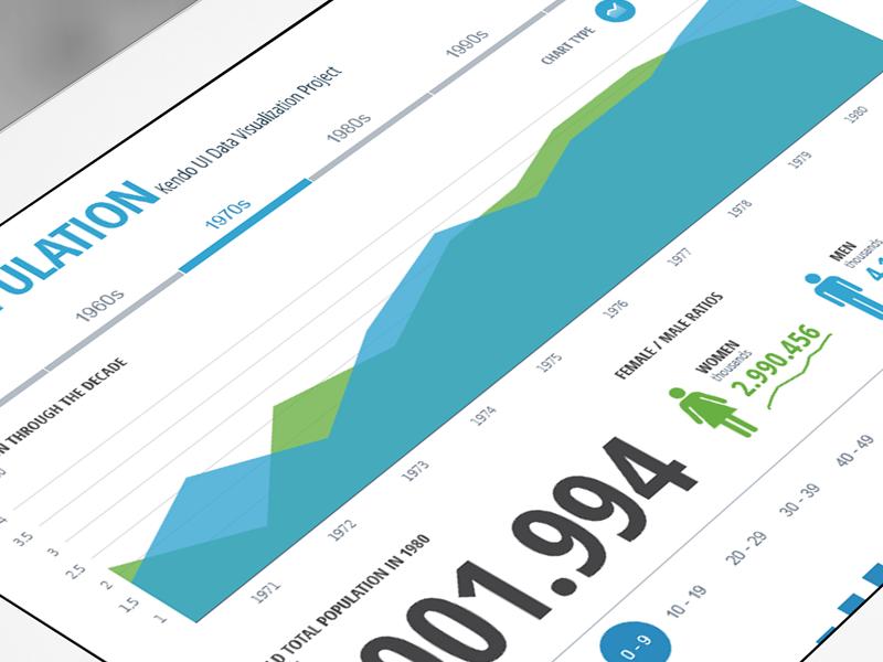 World Population Dashboard inforgraphic interactive graph visualization line donut pie bar chart area dash dashboard
