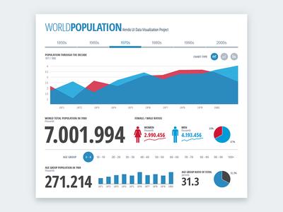 World Population Dashboard interactive infographic pie chart line chart donut chart bar chart area chart visualization graph dash dashboard chart