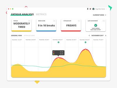 Desktop App product design profile account notifications achievements metrics fatigue colors ui ux