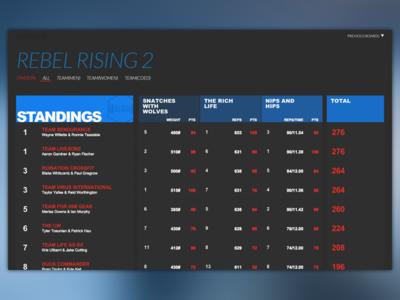 Kilter | Board Refinement sports scoreboard blue thin type web table iteration