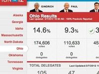 Super Tuesday Real time results