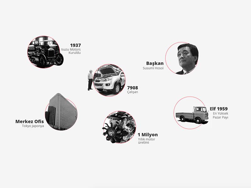 isuzu historical comps isuzu truck bus japan turkey history timeline element ui design web interface