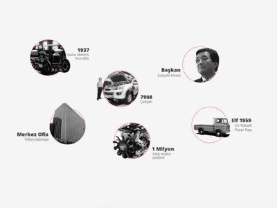 isuzu historical comps isuzu truck bus japan turkey history timeline element ui design web interface