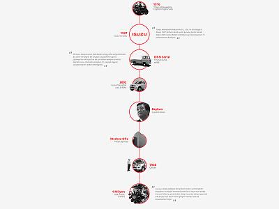 isuzu historical comps ui design interface isuzu bus timeline graphic ux