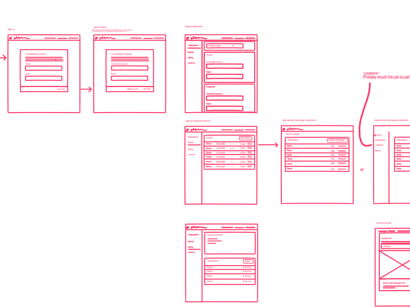 Freehand is great for remote teams product design remote teams sketch freehand collaboration