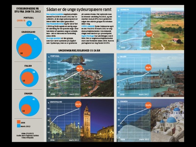 Unemployment Southern vs. Northern Europe– 2012 newspapers information graphic art direction design information design