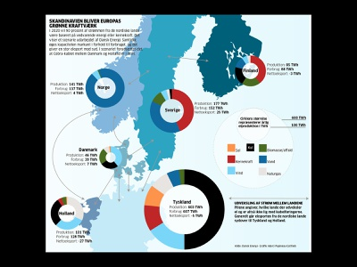 Green Energy Northern Europe graphic design typography art direction information design