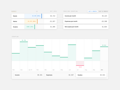 Canutin / Cashflow dashboard finance budget open source desktop electron chart cashflow personal finance canutin