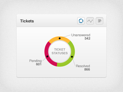 Tickets Stauses tickets status pending graph circle texture red yellow green gray citrusbyte