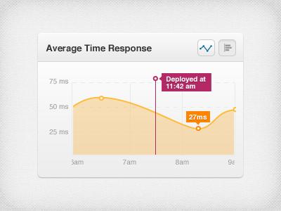 Average Time Response graph chart milliseconds ms deploy timeline wave orange purple citrusbyte