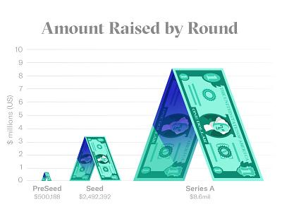 DocSend: Amount Raised growth chart graph bill washington dollar bill dollar startup illustration docsend