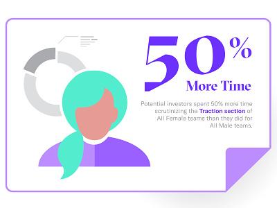 DocSend: Funding Divide (Time Spent) Infographic presentation pitch technology emerging tech startups pitch decks time spent gender women men fundraising divide gender divide fundraising startup docsend illustration