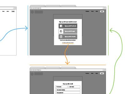 Sign Up Process  process up sign web ux
