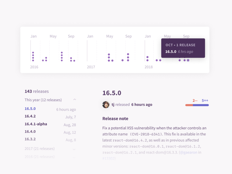Package release history tool tip developer ui details notes release frequency graph npm package