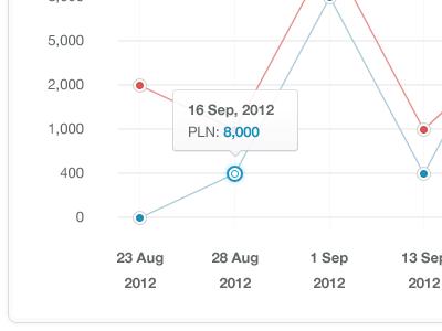 Graph graph ui ux design blue red lines symmetry clean