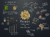 Fun Facts About Quinoa!