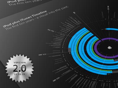 iPod plus iTunes Timeline ipod itunes timeline information graphic