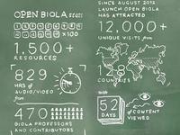 Open Biola Stats