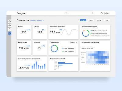 Dashboard and data visualization ui dashboard template design data visualization dashboard