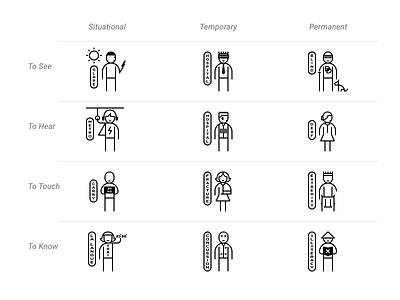 Inclusive Design Persona Spectrum Showcase design inclusive