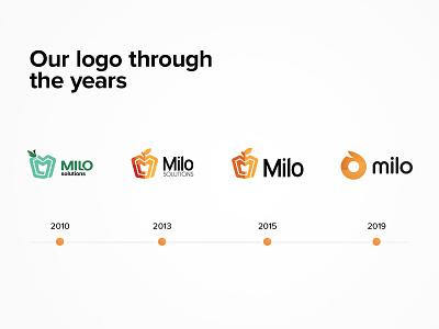 Milo's logo evolution design animation branding animation design logo